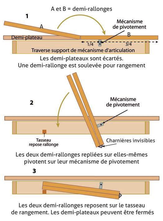Table repas extensible et rallonge papillon terre meuble for Rallonge de table escamotable